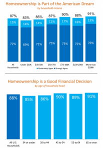 Homeownership Household Statistics