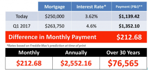 Interest Rate Impact on Mortgage Payment of a Home