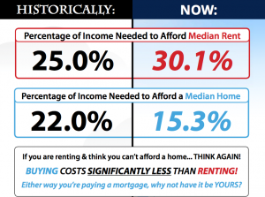 Cost of Renting versus Housing