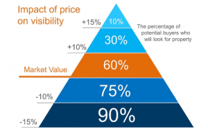 Impact of home price on visibility