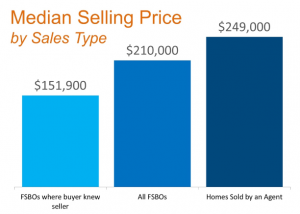 Median Home Selling Price by Sales Type