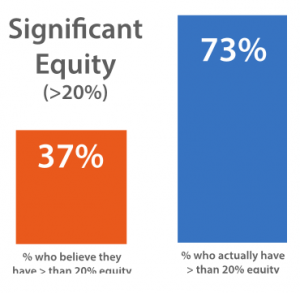 Significant Equity