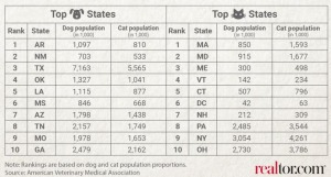 Dogs vs Cats by State Chart